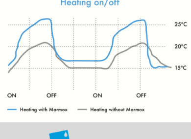 Marmox Insulation – The power of technology