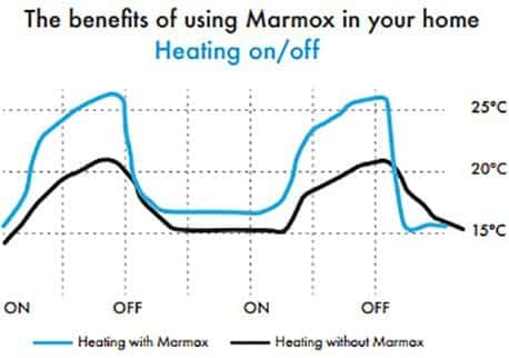 Benefits of Marmox Insulation Boards